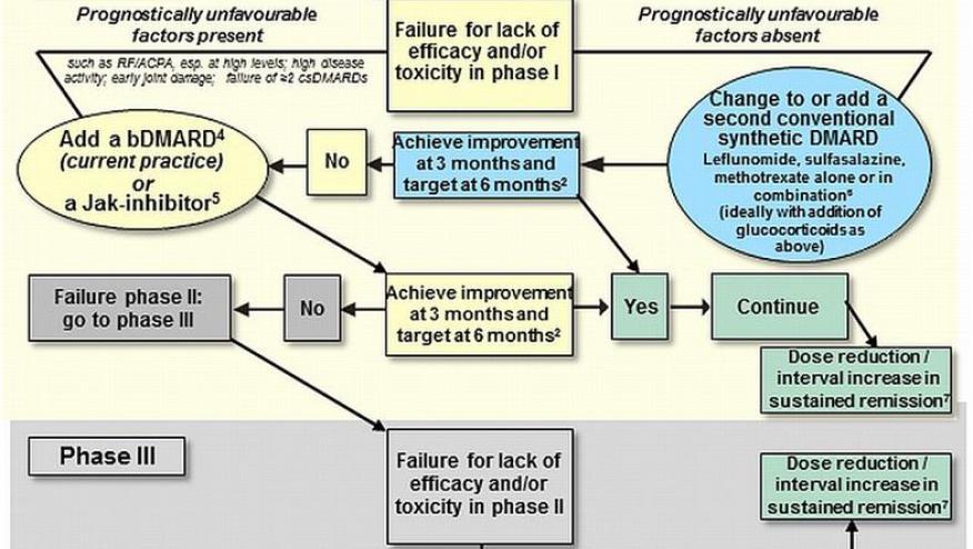 rheumatology guidelines
