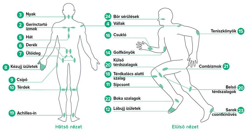 hőbalzsam ízületekre és gerincre artróziskezelési injekciók