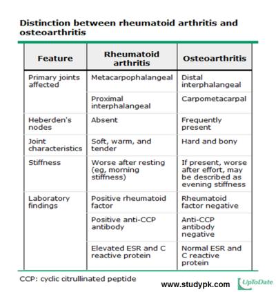 rheumatoid arthritis ppt lüktető fájdalom a bal vállízületben